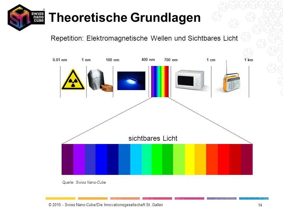 © 2010 - Swiss Nano-Cube/Die Innovationsgesellschaft St. Gallen Theoretische Grundlagen 14 Quelle: Swiss Nano-Cube 0.01 nm 1 nm100 nm 400 nm 700 nm1 c