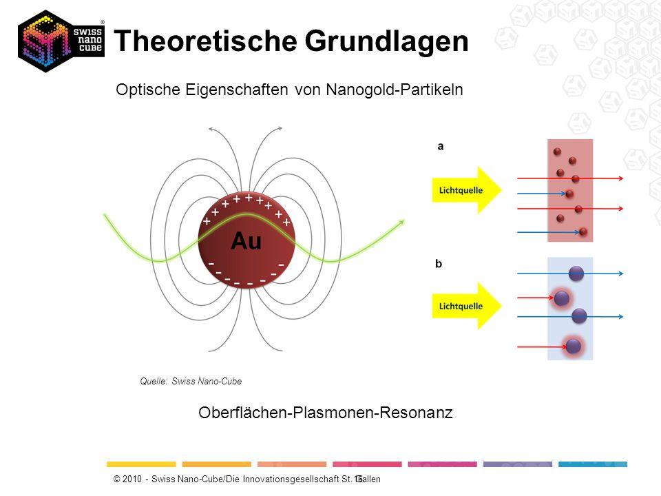 © 2010 - Swiss Nano-Cube/Die Innovationsgesellschaft St. Gallen Theoretische Grundlagen 16 Quelle: Swiss Nano-Cube Optische Eigenschaften von Nanogold