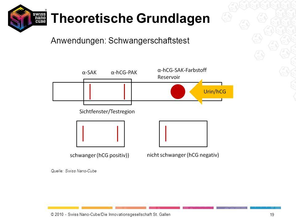 © 2010 - Swiss Nano-Cube/Die Innovationsgesellschaft St. Gallen Theoretische Grundlagen 19 Anwendungen: Schwangerschaftstest Quelle: Swiss Nano-Cube