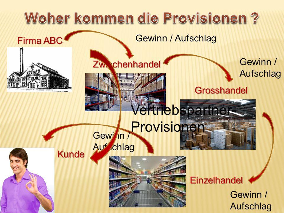 Kunde Einzelhandel Grosshandel Zwischenhandel Firma ABC Gewinn / Aufschlag Vertriebspartner- Provisionen
