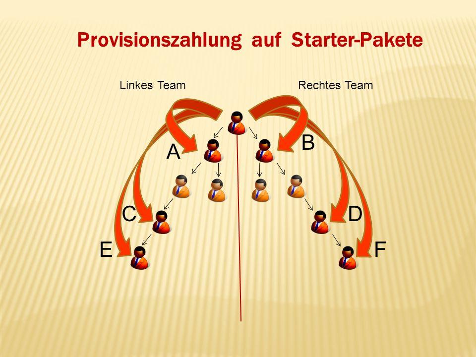 Provisionszahlung auf Starter-Pakete Linkes TeamRechtes Team A EF CD B