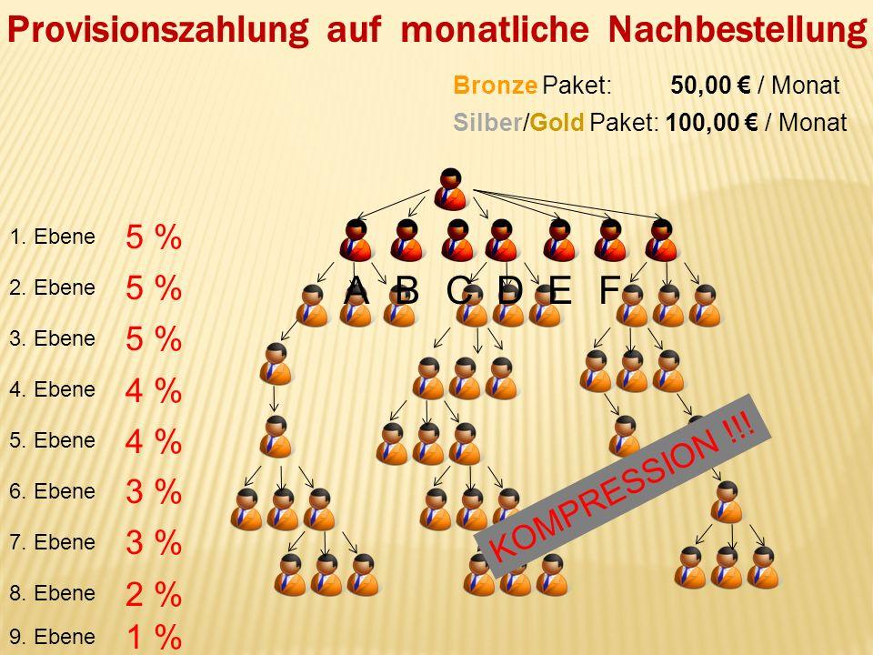 Provisionszahlung auf monatliche Nachbestellung 1. Ebene 2. Ebene 3. Ebene 4. Ebene 7. Ebene 9. Ebene 8. Ebene 5. Ebene 6. Ebene 5 % 4 % 3 % 2 % 1 % K