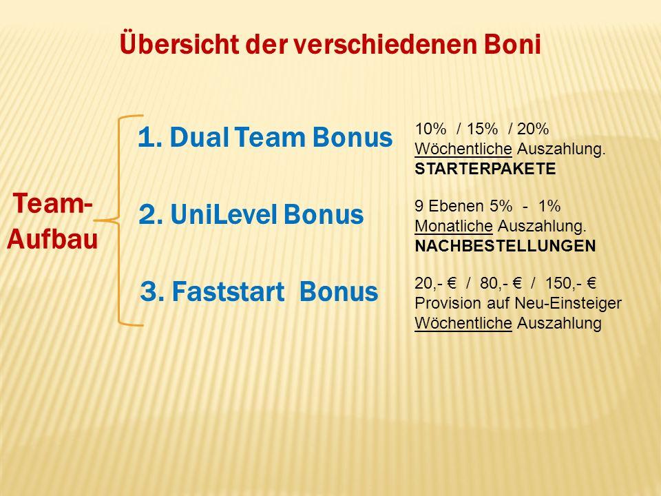 Übersicht der verschiedenen Boni Team- Aufbau 1. Dual Team Bonus 10% / 15% / 20% Wöchentliche Auszahlung. STARTERPAKETE 2. UniLevel Bonus 9 Ebenen 5%