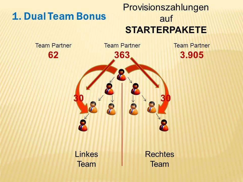 Linkes Team Rechtes Team 1. Dual Team Bonus Provisionszahlungen auf STARTERPAKETE Team Partner 62 Team Partner 363 Team Partner 3.905 30