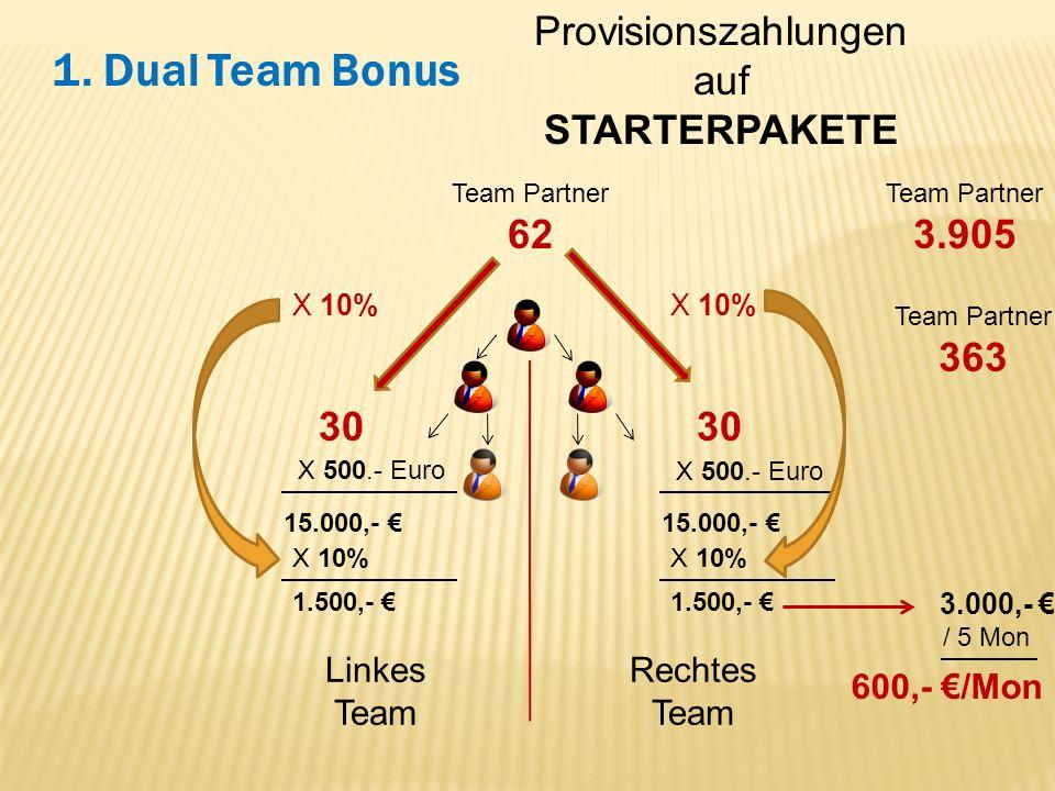 Linkes Team Rechtes Team 1. Dual Team Bonus Provisionszahlungen auf STARTERPAKETE Team Partner 62 Team Partner 363 Team Partner 3.905 30 X 500.- Euro