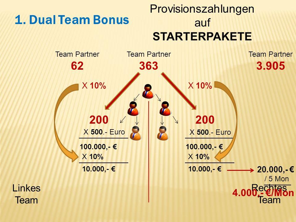 Linkes Team Rechtes Team 1. Dual Team Bonus Provisionszahlungen auf STARTERPAKETE Team Partner 62 Team Partner 363 Team Partner 3.905 200 X 500.- Euro