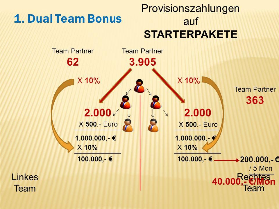 Linkes Team Rechtes Team 1. Dual Team Bonus Provisionszahlungen auf STARTERPAKETE Team Partner 62 Team Partner 363 Team Partner 3.905 2.000 X 500.- Eu