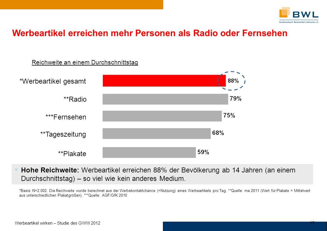 Werbeartikel erreichen mehr Personen als Radio oder Fernsehen Reichweite an einem Durchschnittstag *Werbeartikel gesamt ***Fernsehen **Tageszeitung **Radio **Plakate *Basis: N=2.002.