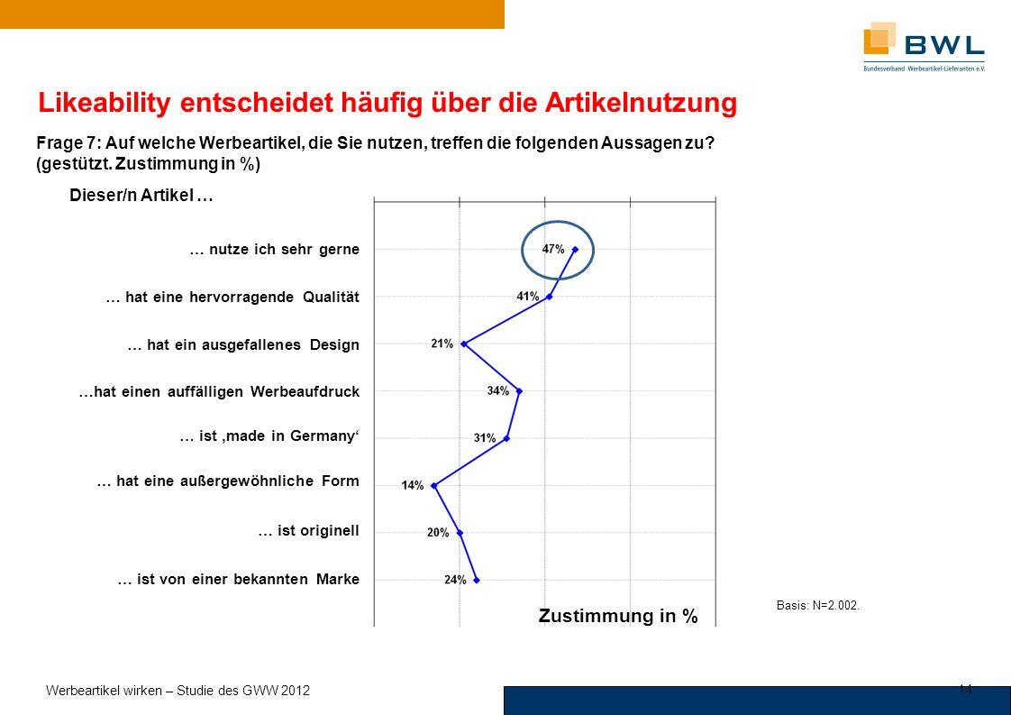 MARKENFORSCHUNG Likeability entscheidet häufig über die Artikelnutzung … nutze ich sehr gerne … hat eine hervorragende Qualität … hat ein ausgefallenes Design …hat einen auffälligen Werbeaufdruck … ist made in Germany … hat eine außergewöhnliche Form … ist originell … ist von einer bekannten Marke Dieser/n Artikel … Basis: N=2.002.