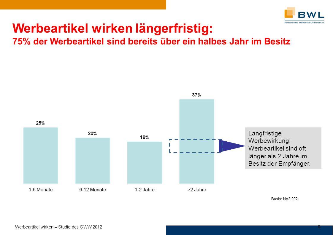 Werbeartikel wirken längerfristig: 75% der Werbeartikel sind bereits über ein halbes Jahr im Besitz Basis: N=2.002.
