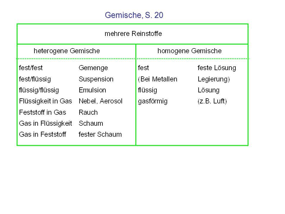 Gemische, S. 20