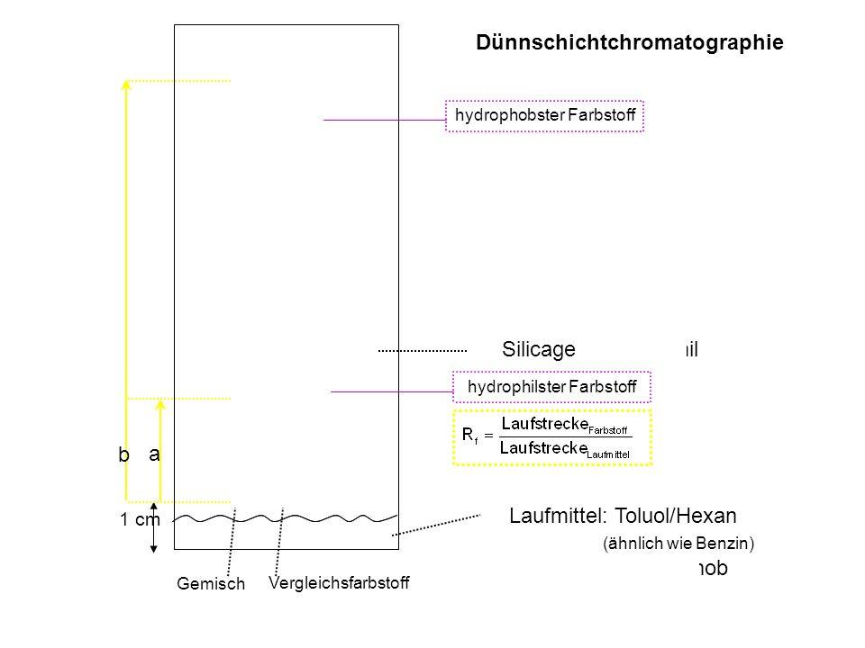 1 cm Silicagel: hydrophil Laufmittel: Toluol/Hexan (ähnlich wie Benzin) hydrophob Gemisch Vergleichsfarbstoff hydrophobster Farbstoffhydrophilster Far