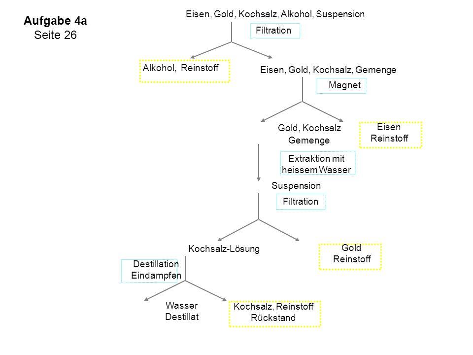 Alkohol, Reinstoff Filtration Gold, Kochsalz Gemenge Eisen, Gold, Kochsalz, Gemenge Eisen, Gold, Kochsalz, Alkohol, Suspension Magnet Eisen Reinstoff