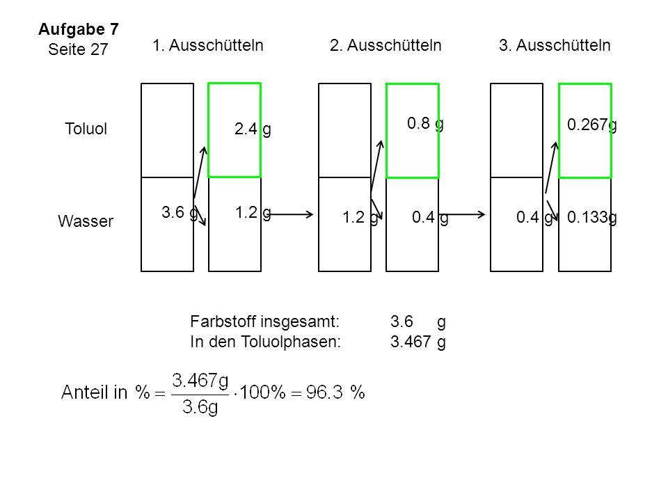 Wasser Toluol 3.6 g1.2 g 2.4 g 1.2 g0.4 g 0.8 g 0.4 g0.133g 0.267g 1. Ausschütteln 2. Ausschütteln 3. Ausschütteln Farbstoff insgesamt: 3.6 g In den T