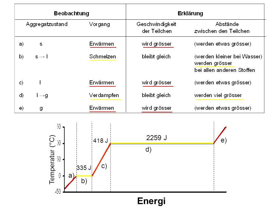 2.a) Stoff A: Gas Stoff B: Feststoff, Schwermetall b) Im gasfömigen Zustand sind die Abstände zwischen den Teilchen sehr gross, im festen Zustand sind sie nahe beieinander.