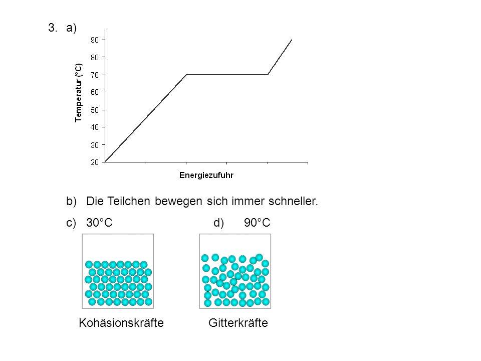 Kohäsionskräfte Gitterkräfte 3.a) b) Die Teilchen bewegen sich immer schneller. c)30°C d) 90°C