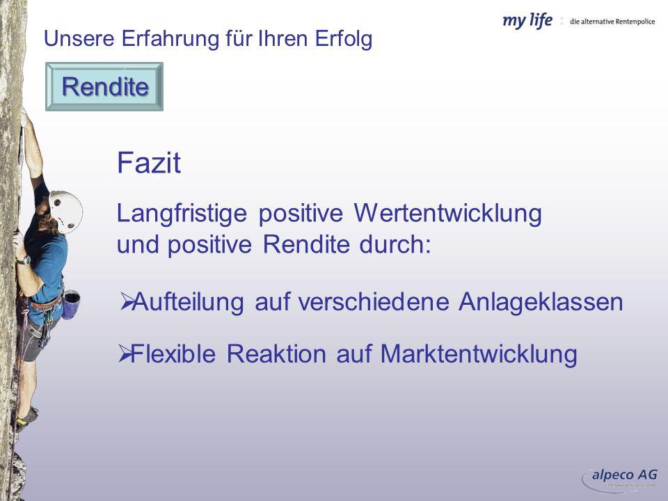 Unsere Erfahrung für Ihren Erfolg Rendite Der Beweis: Ergebnis:17 % p.a.