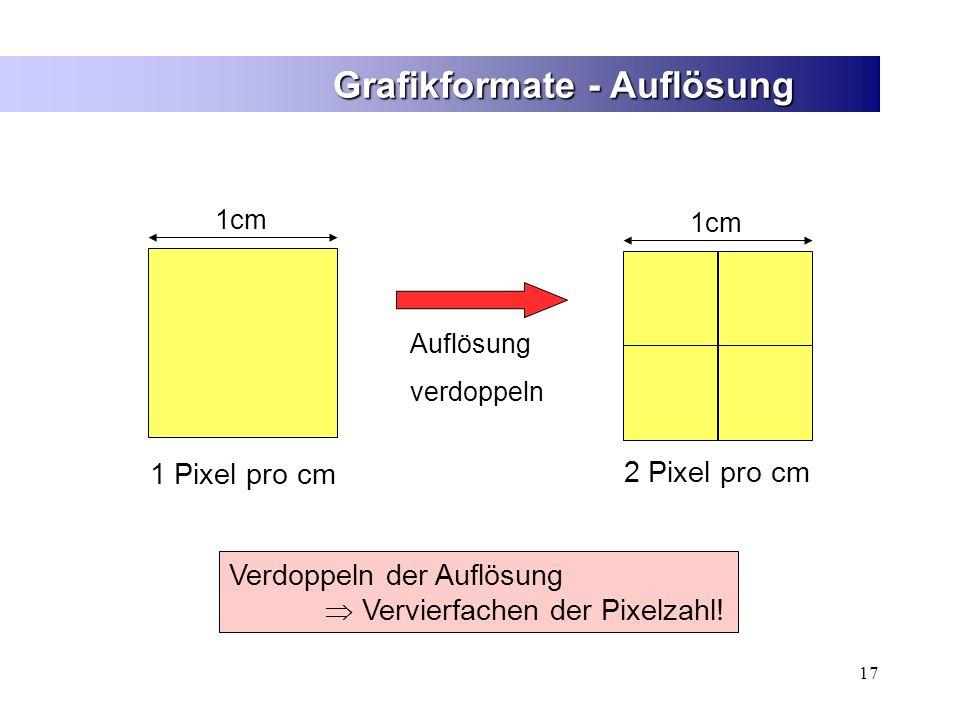 17 Grafikformate - Auflösung Verdoppeln der Auflösung Vervierfachen der Pixelzahl! 1cm 1 Pixel pro cm 1cm 2 Pixel pro cm Auflösung verdoppeln
