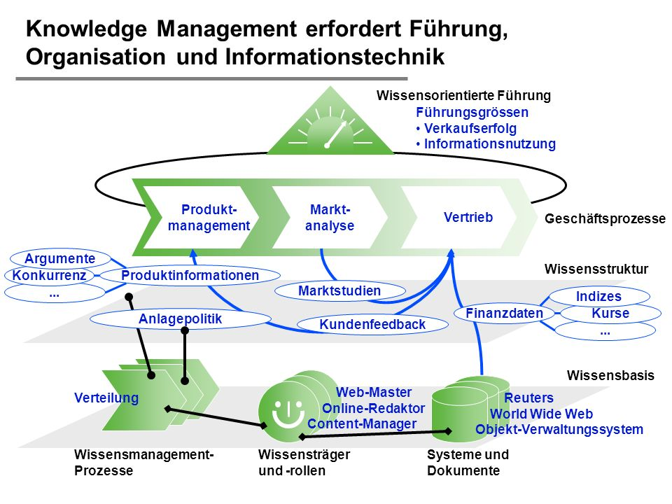 H. Österle / Seite 10 IWI-HSG... Führungsgrössen Verkaufserfolg Informationsnutzung Geschäftsprozesse Wissensmanagement- Prozesse Produkt- management