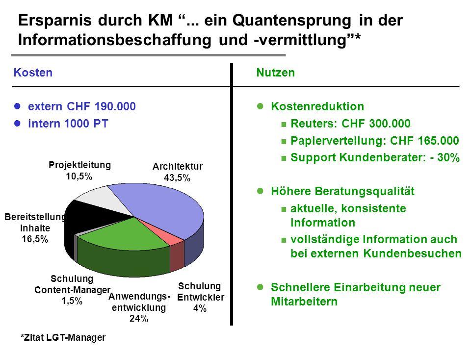 H. Österle / Seite 11 IWI-HSG Projektleitung 10,5% Architektur 43,5% Schulung Entwickler 4% Anwendungs- entwicklung 24% Schulung Content-Manager 1,5%