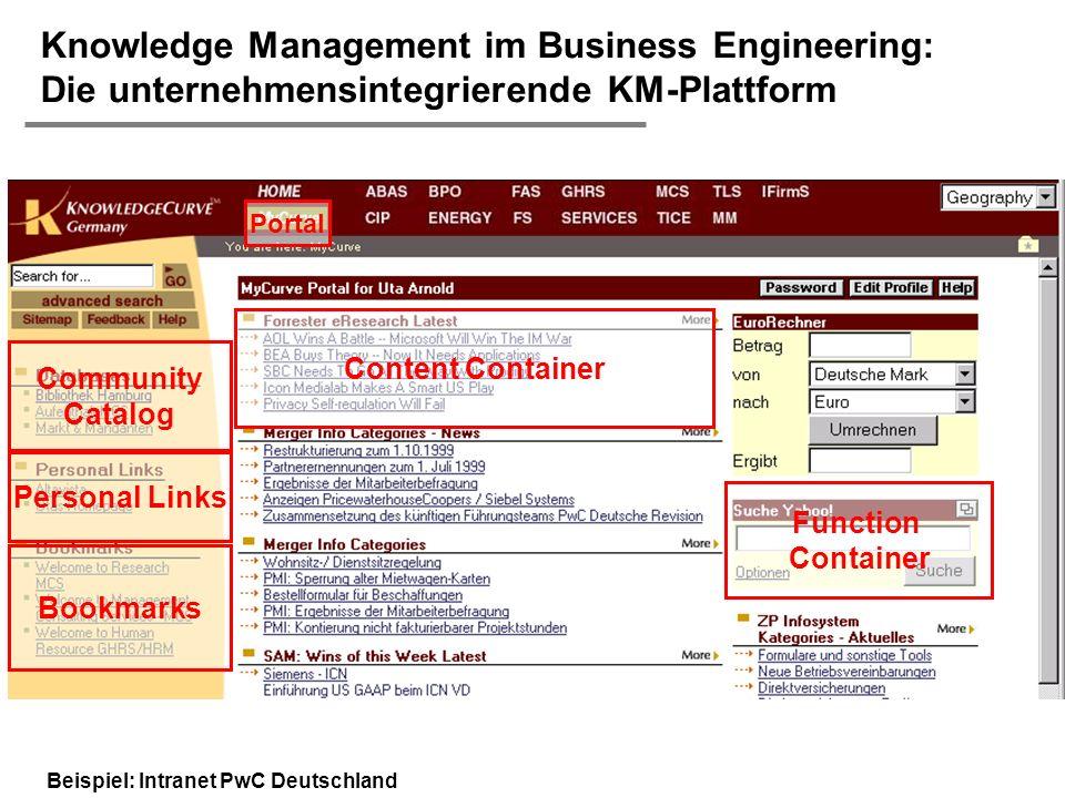 H. Österle / Seite 12 IWI-HSG Knowledge Management im Business Engineering: Die unternehmensintegrierende KM-Plattform Content Container Community Cat