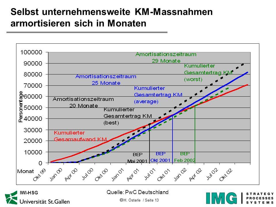H. Österle / Seite 13 IWI-HSG Selbst unternehmensweite KM-Massnahmen armortisieren sich in Monaten Quelle: PwC Deutschland