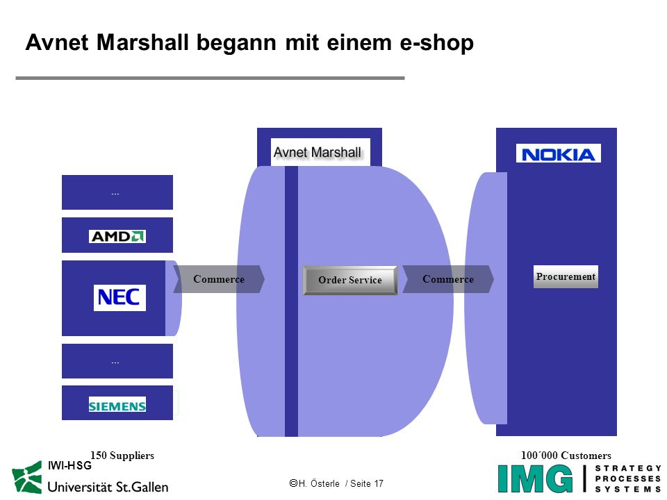 H. Österle / Seite 17 IWI-HSG Avnet Marshall begann mit einem e-shop 150 Suppliers100´000 Customers Procurement... Order Service Commerce... Commerce