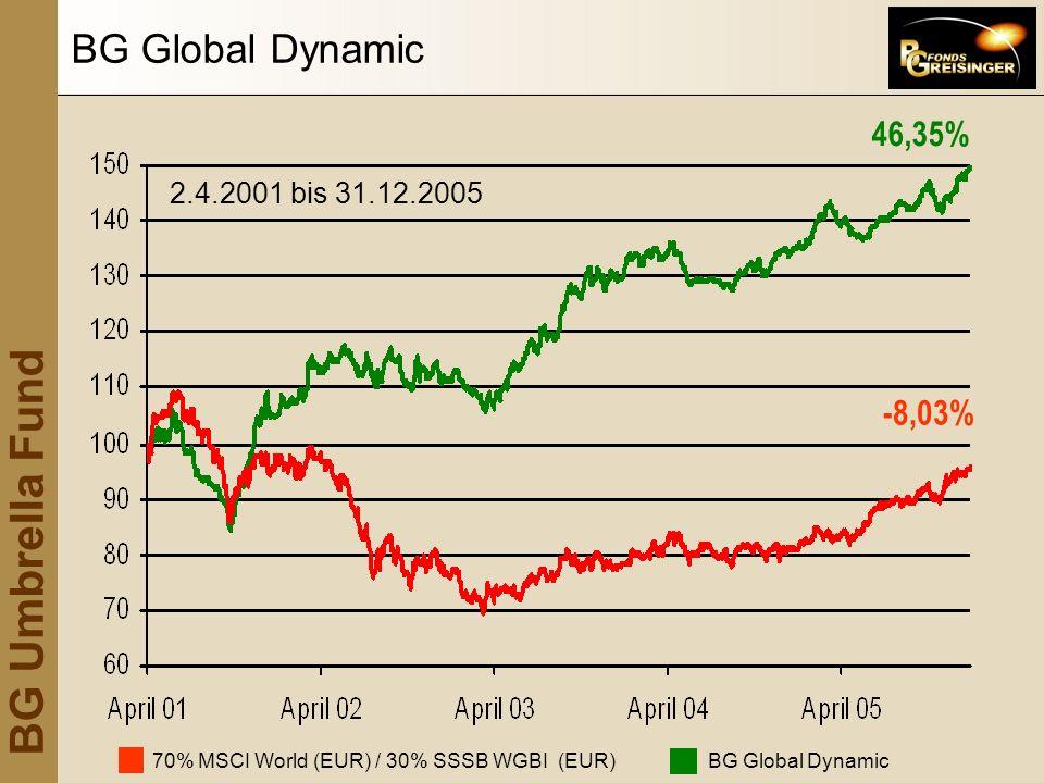 BG Umbrella Fund 70% MSCI World (EUR) / 30% SSSB WGBI (EUR) BG Global Dynamic -8,03% 46,35% 2.4.2001 bis 31.12.2005 BG Global Dynamic