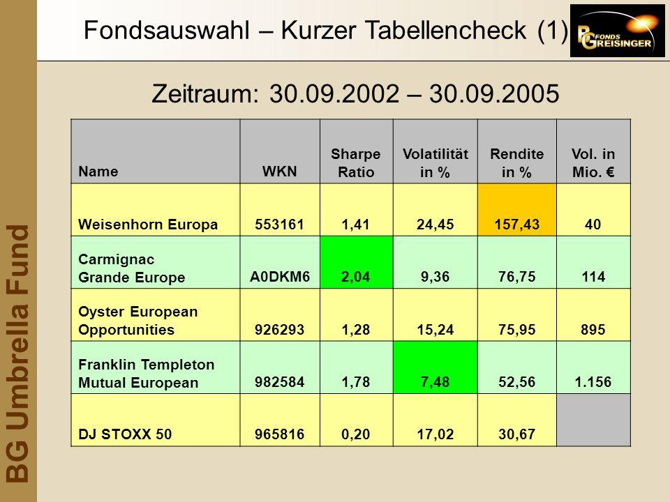BG Umbrella Fund Fondsauswahl – Kurzer Tabellencheck (1) NameWKN Sharpe Ratio Volatilität in % Rendite in % Vol. in Mio. Weisenhorn Europa5531611,4124