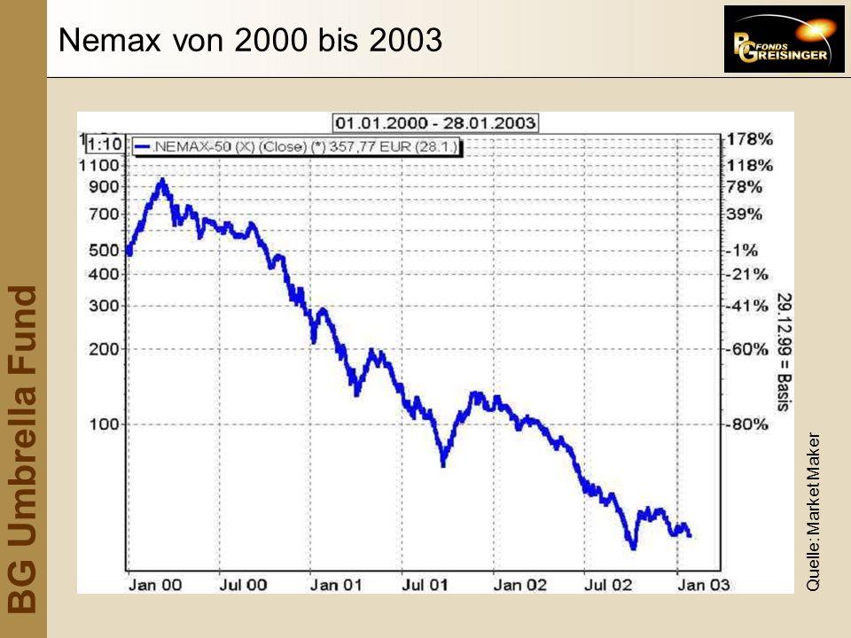 BG Umbrella Fund Nemax von 2000 bis 2003 Quelle: Market Maker