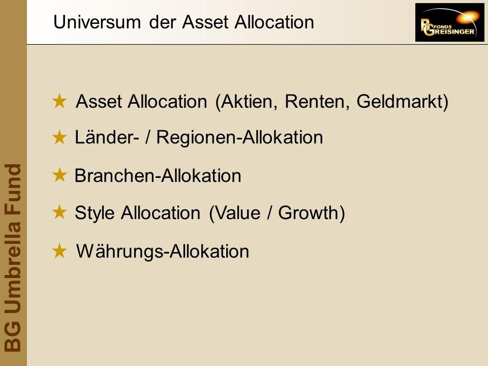 Asset Allocation (Aktien, Renten, Geldmarkt) Länder- / Regionen-Allokation Branchen-Allokation Universum der Asset Allocation Style Allocation (Value