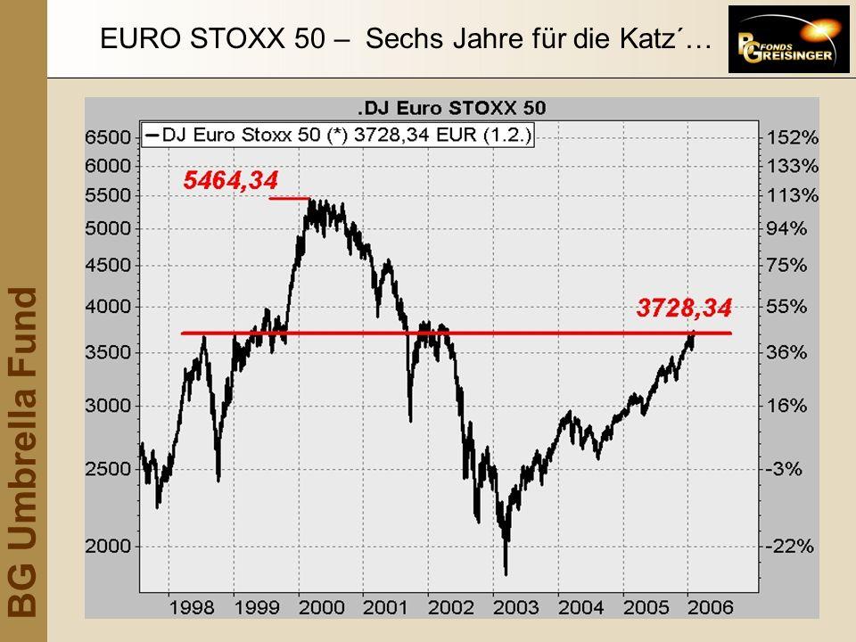 BG Umbrella Fund EURO STOXX 50 – Sechs Jahre für die Katz´…