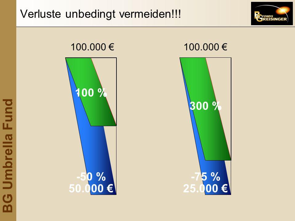 BG Umbrella Fund 100.000 50.000 -50 % 100 % 100.000 25.000 -75 % 300 % -50 %-75 % Verluste unbedingt vermeiden!!!