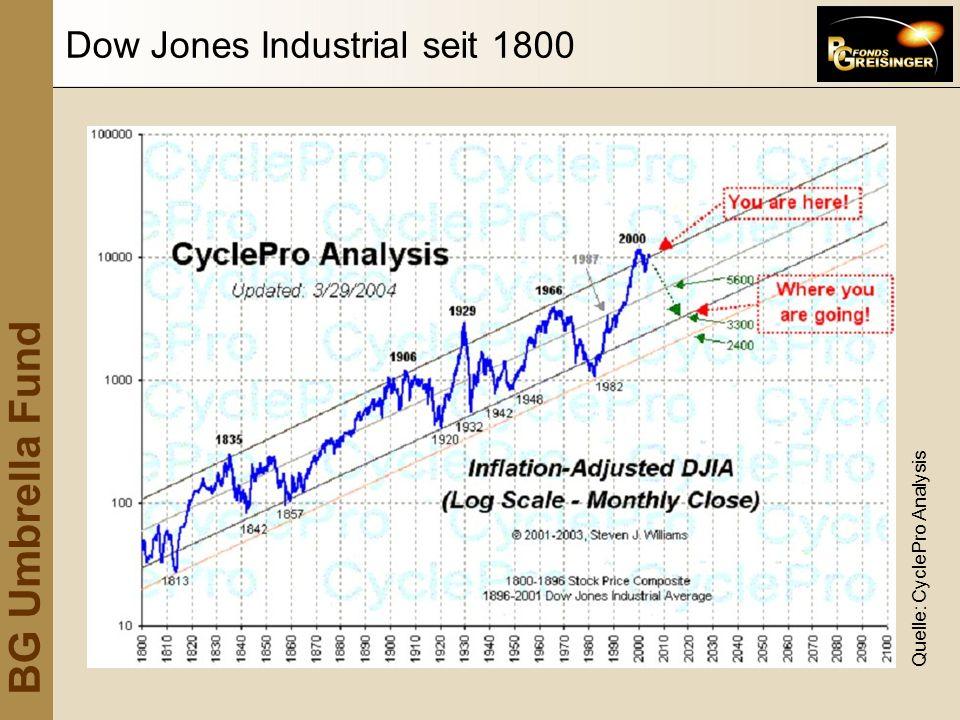 BG Umbrella Fund Dow Jones Industrial seit 1800 Quelle: CyclePro Analysis