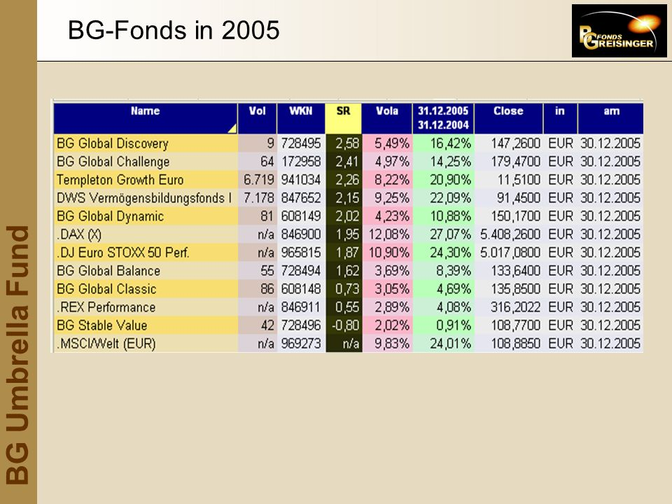 BG Umbrella Fund BG-Fonds seit 30.06.2003