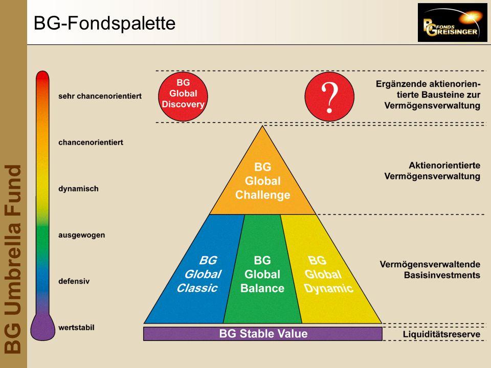 BG Umbrella Fund BG-Fondspalette