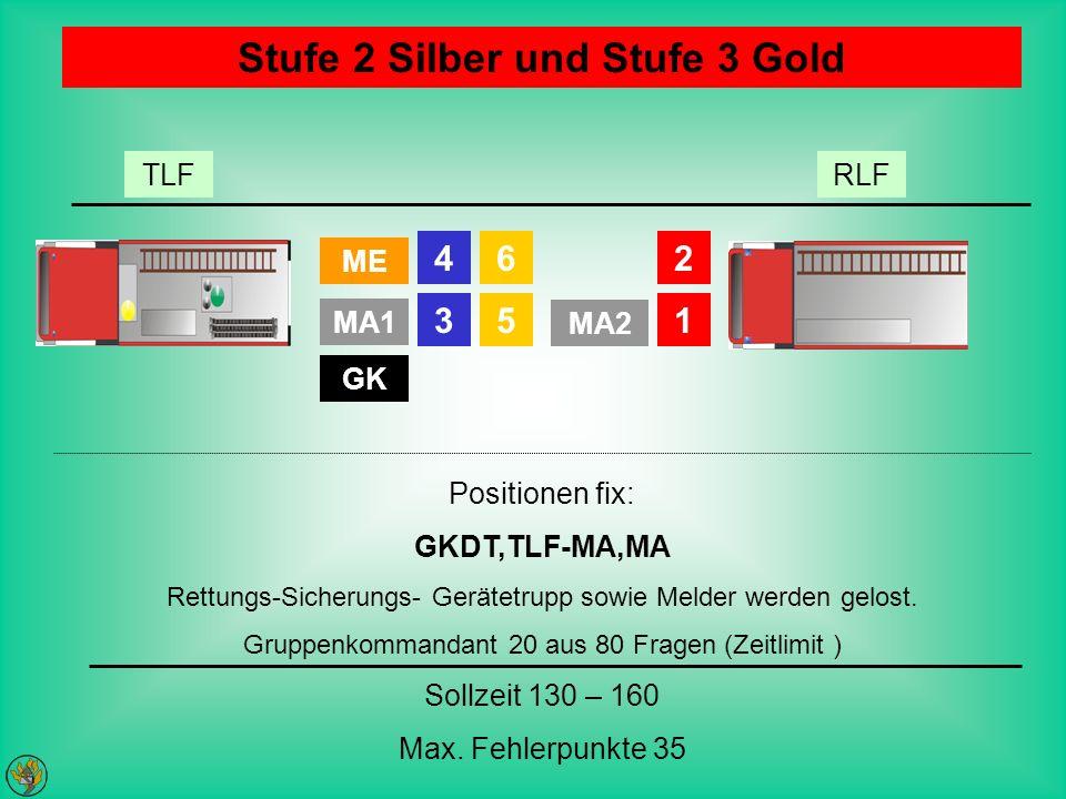 Stufe 2 Silber und Stufe 3 Gold ME 46 MA1 35 MA2 2 1 GK RLFTLF Positionen fix: GKDT,TLF-MA,MA Rettungs-Sicherungs- Gerätetrupp sowie Melder werden gel