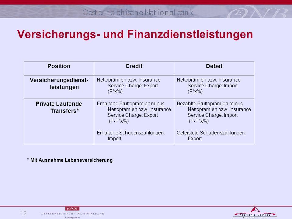 12 Versicherungs- und Finanzdienstleistungen PositionCreditDebet Versicherungsdienst- leistungen Nettoprämien bzw. Insurance Service Charge: Export (P