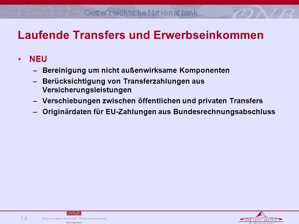 14 Laufende Transfers und Erwerbseinkommen NEU –Bereinigung um nicht außenwirksame Komponenten –Berücksichtigung von Transferzahlungen aus Versicherun