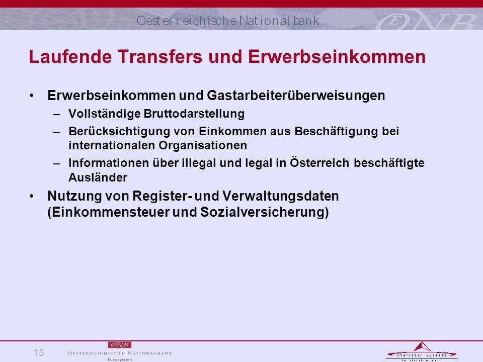 15 Laufende Transfers und Erwerbseinkommen Erwerbseinkommen und Gastarbeiterüberweisungen –Vollständige Bruttodarstellung –Berücksichtigung von Einkom