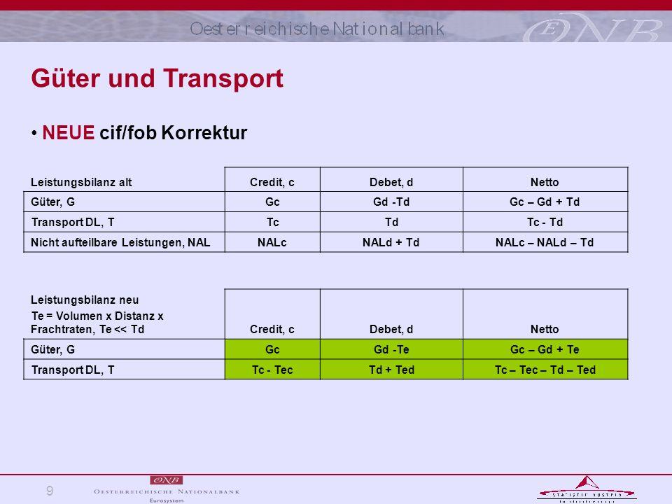 9 Leistungsbilanz altCredit, cDebet, dNetto Güter, GGcGd -TdGc – Gd + Td Transport DL, TTcTdTc - Td Nicht aufteilbare Leistungen, NALNALcNALd + TdNALc