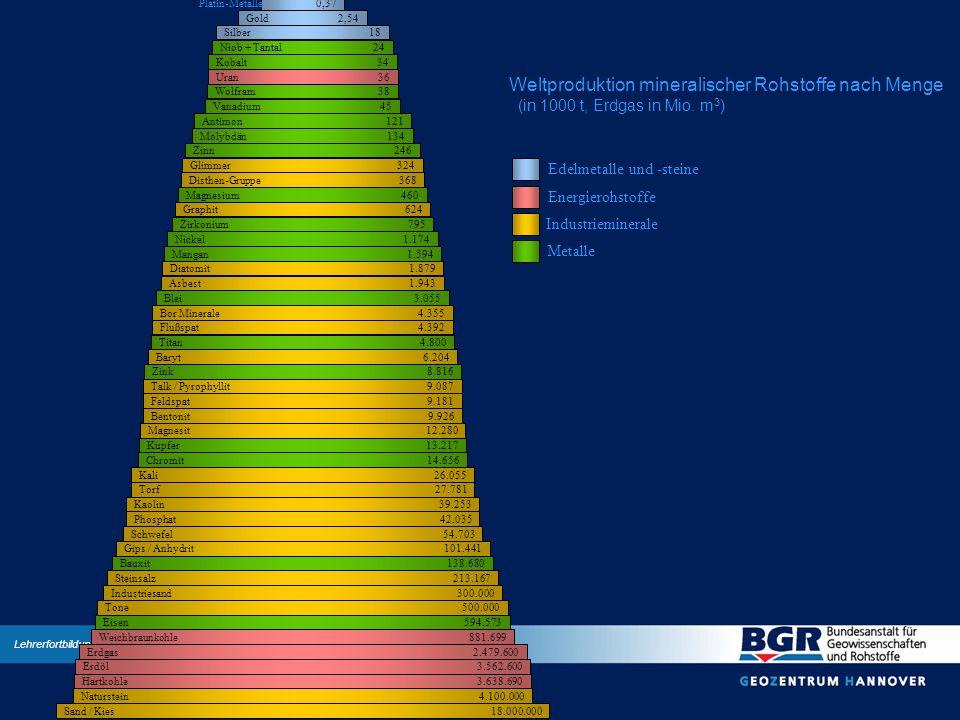 Edelmetalle und -steine Energierohstoffe Industrieminerale Metalle Weltproduktion mineralischer Rohstoffe nach Menge (in 1000 t, Erdgas in Mio. m 3 )