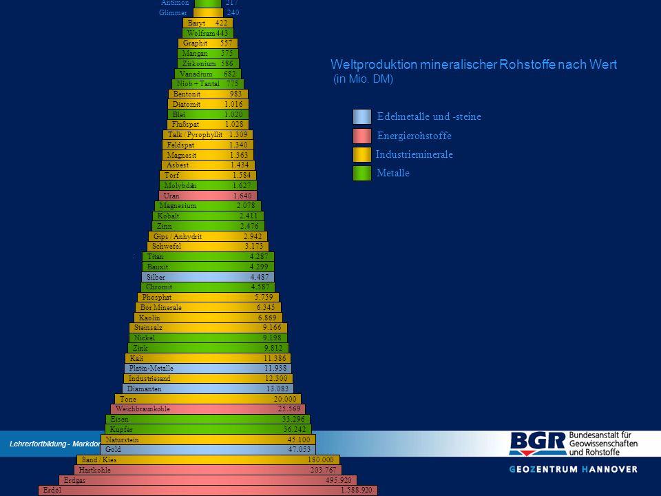 Lehrerfortbildung - Markdorf, 12.12.2002 Weltproduktion mineralischer Rohstoffe nach Wert (in Mio. DM) Edelmetalle und -steine Energierohstoffe Indust