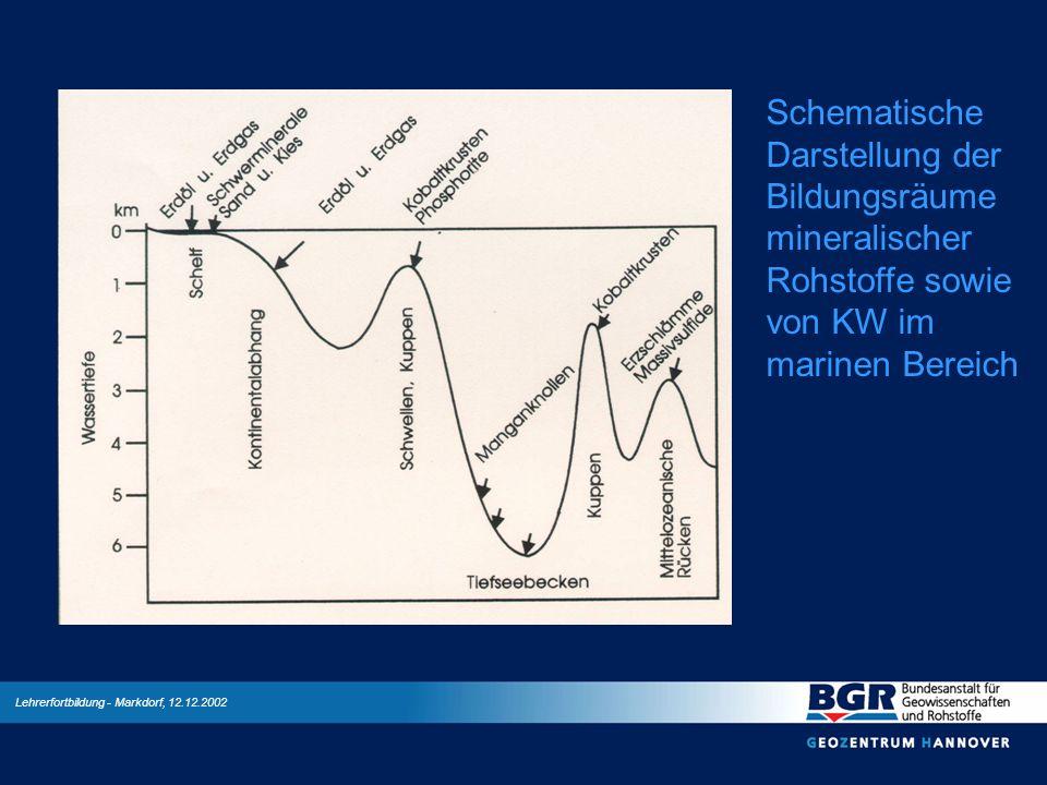 Lehrerfortbildung - Markdorf, 12.12.2002 Schematische Darstellung der Bildungsräume mineralischer Rohstoffe sowie von KW im marinen Bereich