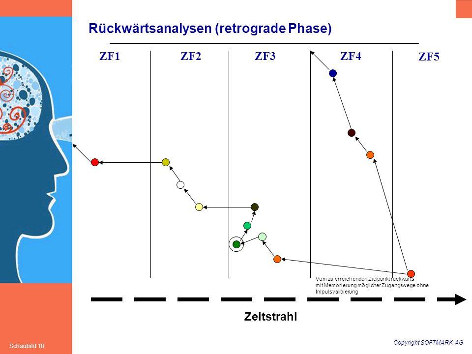 Copyright SOFTMARK AG Schaubild 18 Rückwärtsanalysen (retrograde Phase) ZF1ZF2ZF3ZF4 ZF5 Zeitstrahl Vom zu erreichenden Zielpunkt rückwärts mit Memori