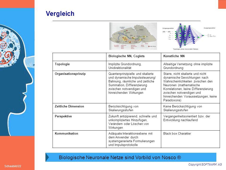 Copyright SOFTMARK AG Schaubild 22 Vergleich Biologische Neuronale Netze sind Vorbild von Nosco ® Biologische NN, CogletsKünstliche NN TopologieImpliz