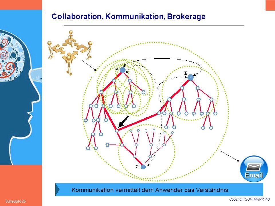 Copyright SOFTMARK AG Schaubild 25 Collaboration, Kommunikation, Brokerage Kommunikation vermittelt dem Anwender das Verständnis