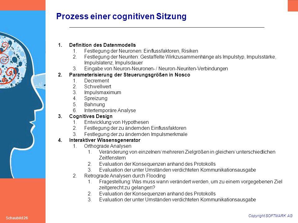 Copyright SOFTMARK AG Schaubild 26 1.Definition des Datenmodells 1.Festlegung der Neuronen: Einflussfaktoren, Risiken 2.Festlegung der Neuriten: Gesta