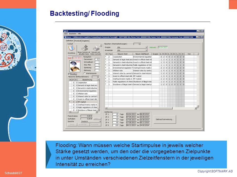 Copyright SOFTMARK AG Schaubild 27 Backtesting/ Flooding Flooding: Wann müssen welche Startimpulse in jeweils welcher Stärke gesetzt werden, um den od