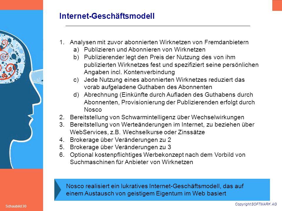 Copyright SOFTMARK AG Schaubild 30 Internet-Geschäftsmodell Nosco realisiert ein lukratives Internet-Geschäftsmodell, das auf einem Austausch von geis